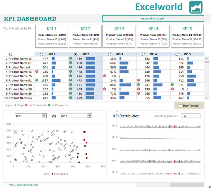 Dashboard con KPI en Excel | Plantilla de Excel para descargar