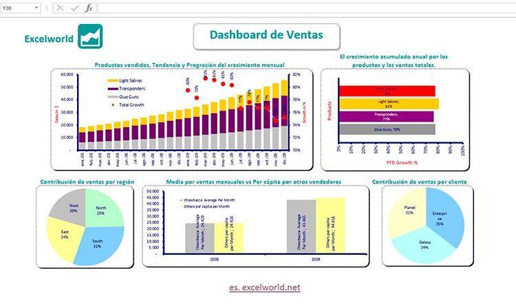 Plantilla de Dashboard para ventas en Excel | Plantilla para descargar