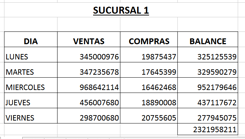 Cómo cruzar datos de las tablas de Excel