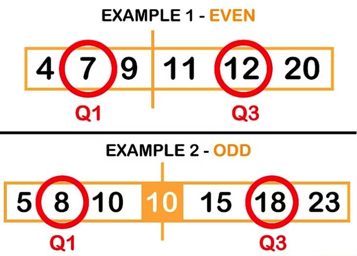 Cómo se calcula el rango intercuartil en Excel