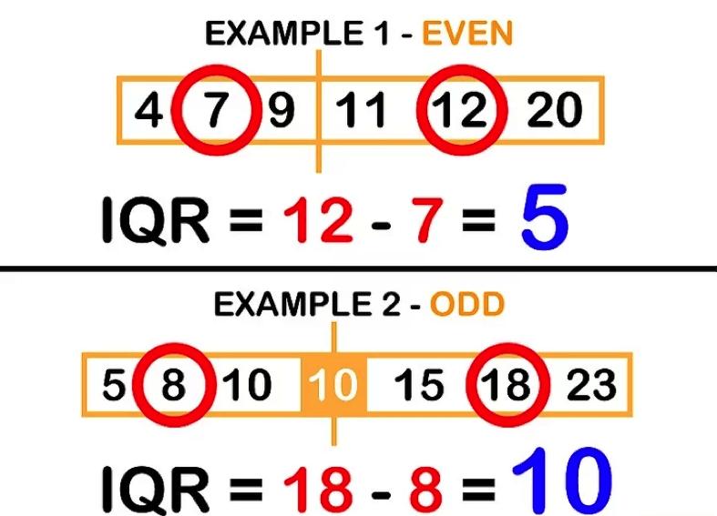 Cómo se calcula el rango intercuartil en Excel2