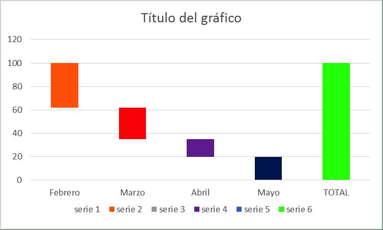 Como se hace un gráfico de cascada en Excel