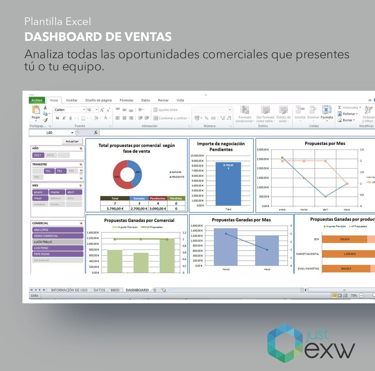 Plantilla de dashboard de ventas en Excel