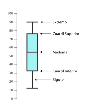 Diagrama de caja en Excel
