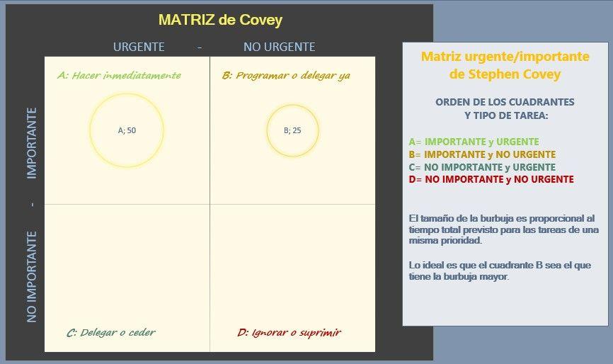 Cómo se hace la matriz de covey