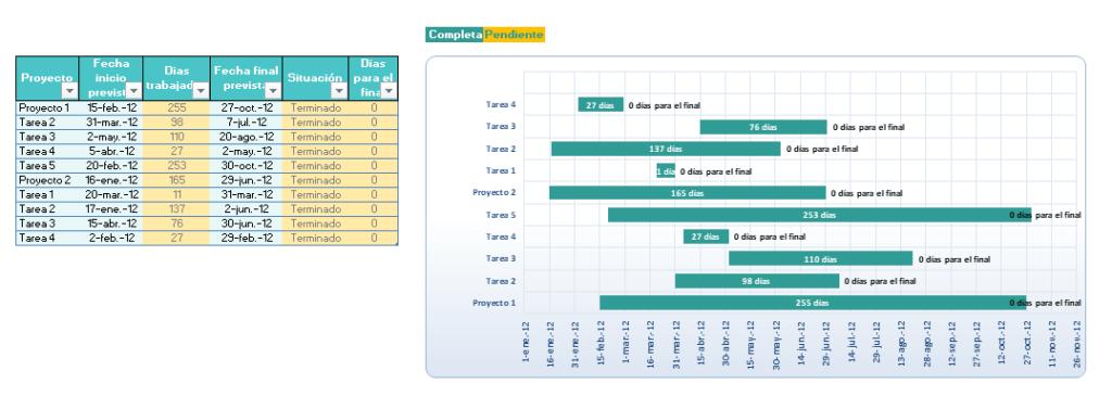 Gráfica de Gantt en Excel