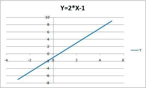 Hacer gráficos de funciones en Excel