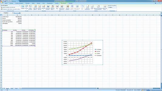 Hacer gráficos de punto de equilibrio en Excel