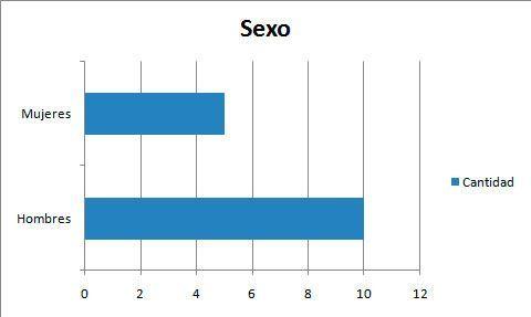 Hacer gráficos estadísticos