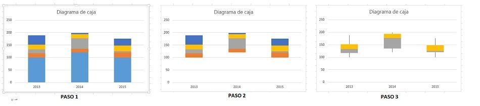 Gráfico de Excel diagrama de caja
