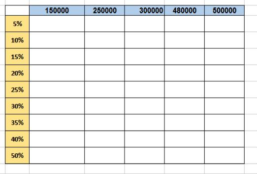utilizar tablas de datos de dos entradas en Excel