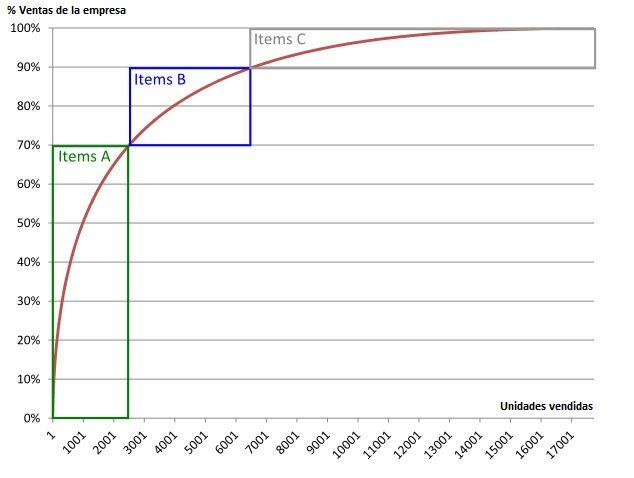 Análisis de venta pareto con Excel